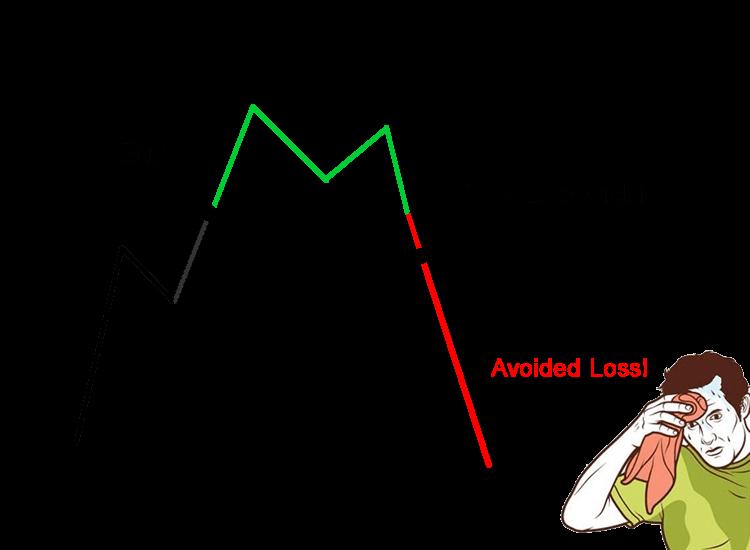 Kripto Para Borsalarında Stop Loss Emri Nasıl Verilir?